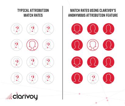 Clarivoy Removes Marketers' Blind Spots | Clarivoy